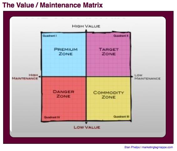 vm matrix