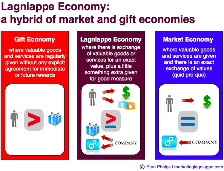 lagniappe economy